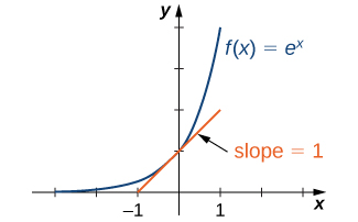 "An image of a graph. The x axis runs from -3 to 3 and the y axis runs from 0 to 4. The graph is of the function ""f(x) = e to power of x"", an increasing curved function that starts slightly above the x axis. The y intercept is at the point (0, 1). At this point, a line is drawn tangent to the function. This line has the label ""slope = 1""."