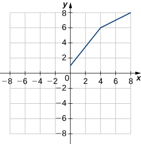 This graph shows two connected line segments: one going from (1, 0) to (4, 6) and the other going from (4, 6) to (8, 8).