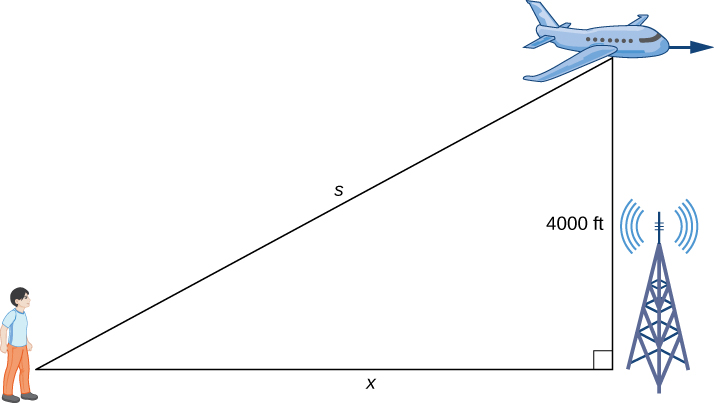 A right triangle is made with a person on the ground, an airplane in the air, and a radio tower at the right angle on the ground. The hypotenuse is s, the distance on the ground between the person and the radio tower is x, and the side opposite the person (that is, the height from the ground to the airplane) is 4000 ft.