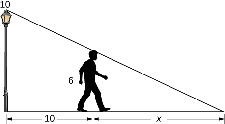 A lamppost is shown that is 10 ft high. To its right, there is a person who is 6 ft tall. There is a line from the top of the lamppost that touches the top of the person's head and then continues to the ground. The length from the end of this line to where the lamppost touches the ground is 10 + x. The distance from the lamppost to the person on the ground is 10, and the distance from the person to the end of the line is x.