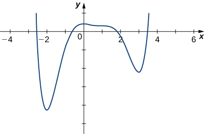 The function decreases rapidly and reaches a local minimum at −2, then it increases to reach a local maximum at 0, at which point it decreases slowly at first, then stops decreasing near 1, then continues decreasing to reach a minimum at 3, and then increases rapidly.