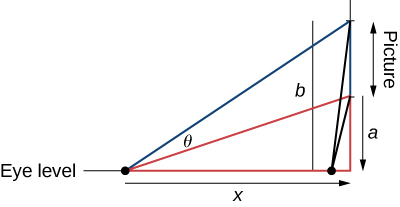 A point is marked eye level, and from this point a right triangle is made with adjacent side length x and opposite side length a, which is the length from the bottom of the picture to the level of the eye. A second right triangle is made from the point marked eye level, with the adjacent side being x and the other side being length b, which is the height of the picture. The angle between the two hypotenuses is marked θ.