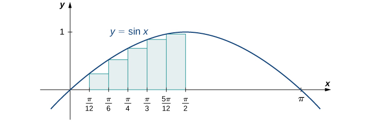 A graph of the function y = sin(x) from 0 to pi. It is set up for a left endpoint approximation from 0 to pi/2 and n=6. It is a lower sum.