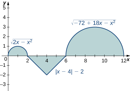 A graph with three parts. The first is the upper half of a circle with center at (1, 0) and radius 1, which corresponds to the function sqrt(2x – x^2) over [0,2]. The second is a triangle with endpoints at (2, 0), (6, 0), and (4, -2), which corresponds to the function |x-4| - 2 over [2, 6]. The last is the upper half of a circle with center at (9, 0) and radius 3, which corresponds to the function sqrt(-72 + 18x – x^2) over [6,12]. All three are shaded.