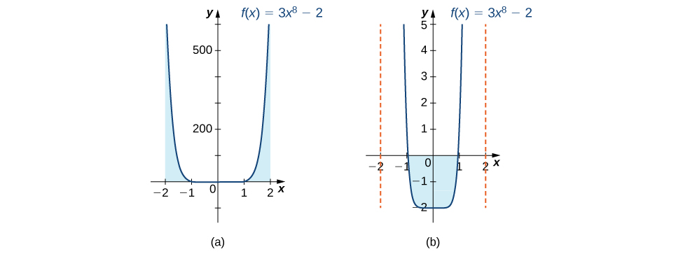 Two graphs of the same function f(x) = 3x^8 – 2, side by side. It is symmetric about the y axis, has x-intercepts at (-1,0) and (1,0), and has a y-intercept at (0,-2). The function decreases rapidly as x increases until about -.5, where it levels off at -2. Then, at about .5, it increases rapidly as a mirror image. The first graph is zoomed-out and shows the positive area between the curve and the x axis over [-2,-1] and [1,2]. The second is zoomed-in and shows the negative area between the curve and the x-axis over [-1,1].