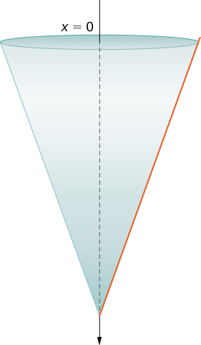This figure is an upside-down cone. The cone has an axis through the center. The top of the cone on the axis is labeled x=0.