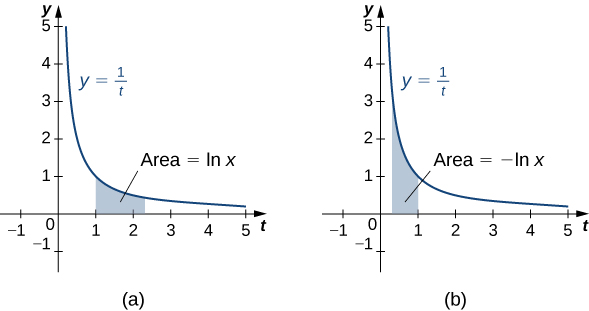 "This figure has two graphs. The first is the curve y=1/t. It is decreasing and in the first quadrant. Under the curve is a shaded area. The area is bounded to the left at x=1. The area is labeled ""area=lnx"". The second graph is the same curve y=1/t. It has shaded area under the curve bounded to the right by x=1. It is labeled ""area=-lnx""."