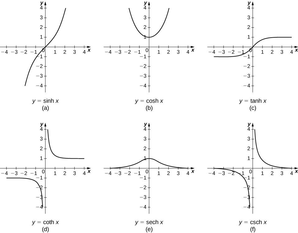 Derivatives And Integrals Of The Hyperbolic Functions By Openstax
