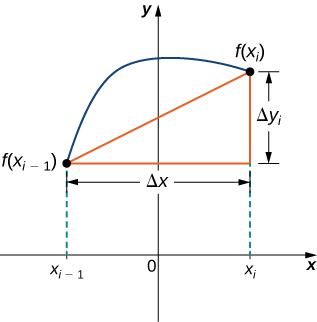 This figure is a graph. It is a curve above the x-axis beginning at the point f(xsubi-1). The curve ends in the first quadrant at the point f(xsubi). Between the two points on the curve is a line segment. A right triangle is formed with this line segment as the hypotenuse, a horizontal segment with length delta x, and a vertical line segment with length delta y.