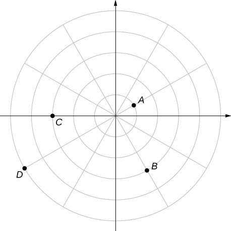 The polar coordinate plane is divided into 12 pies. Point A is drawn on the first circle on the first spoke above the θ = 0 line in the first quadrant. Point B is drawn in the fourth quadrant on the third circle and the second spoke below the θ = 0 line. Point C is drawn on the θ = π line on the third circle. Point D is drawn on the fourth circle on the first spoke below the θ = π line.