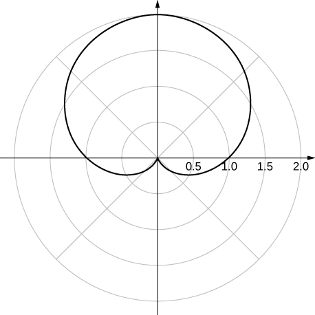 A cardioid with the upper heart part at the origin and the rest of the cardioid oriented up.