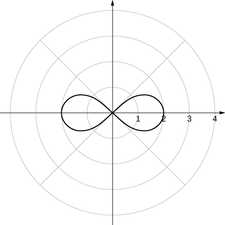 The infinity symbol with the crossing point at the origin and with the furthest extent of the two petals being at θ = 0 and π.