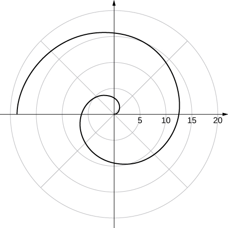 A spiral that starts at the origin crossing the line θ = π/2 between 3 and 4, θ = π between 6 and 7, θ = 3π/2 between 9 and 10, θ = 0 between 12 and 13, θ = π/2 between 15 and 16, and θ = π between 18 and 19.