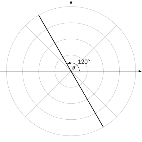 A line with θ = 120°.