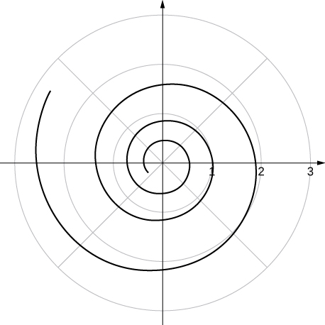 A spiral that starts in the third quadrant.