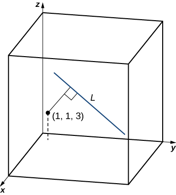 "This figure is the first octant of the 3-dimensional coordinate system. There is a 3-dimensional box drawn in the octant. There is a point labeled at (1, 1, 3). There is a line segment labeled ""L"" inside of the box. Also, there is a perpendicular line segment from the point to line L."