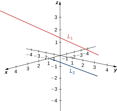 This figure is the 3-dimensional coordinate system. There are two skew lines drawn. They do not intersect and are not parallel.