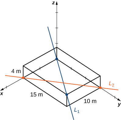 This figure is a three-dimensional box in an x y z coordinate system. The box has dimensions x = 10 m, y = 15 m, and z = 4 m. Line L1 passes through a main diagonal of the box from the origin to the far corner. Line L2 passes through a diagonal in the base of the box with x-intercept 10 and y-intercept 15.