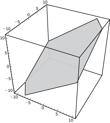 This figure is the 3-dimensional coordinate system represented in a box. It has a tilted parallelogram inside the box representing a plane.