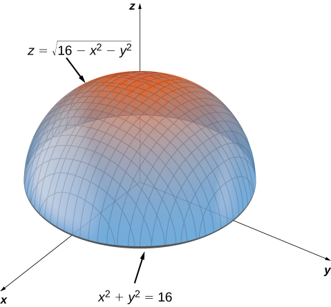 The function z = the square root of (16 – x2 – y2) is shown, which is the upper hemisphere of radius 4 with center at the origin. In the xy plane, the circle with radius 4 and center at the origin is highlighted; it has equation x2 + y2 = 16.