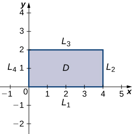 A rectangle is drawn in the first quadrant with one corner at the origin, horizontal length 4, and height 2. This rectangle is marked D, and the sides are marked in counterclockwise order from the side overlapping the x axis L1, L2, L3, and L4.
