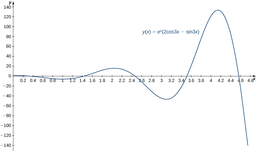 This figure is the graph of y(x) = e^x(2 cos 3x − sin 3x) It has the positive x axis scaled in increments of even tenths. The y axis is scaled in increments of twenty. The graph itself starts at the origin. Its amplitude increases as x increases.