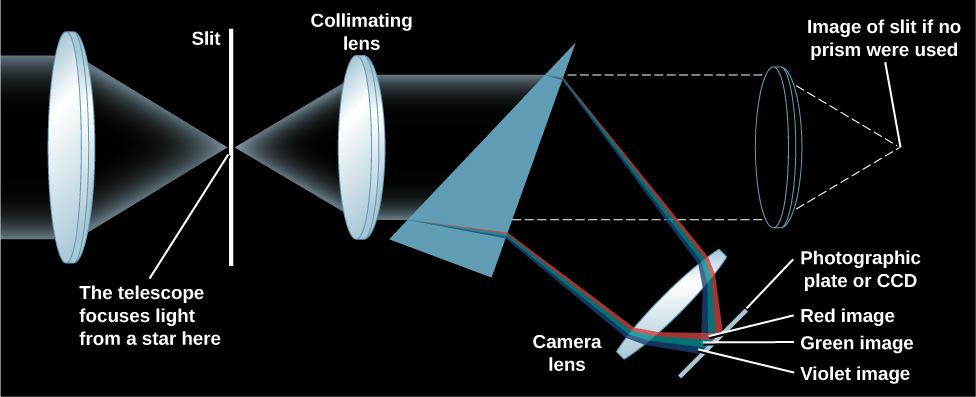 Diagram showing a prism spectrometer. At left is a convex lens. Parallel rays of light enter the lens from the left and then converge at the focus. A thin slit has been placed at the focus. The light rays pass through the slit and strike a smaller convex lens which is used to collimate (make parallel again) the rays. This collimated light beam then enters a triangular prism where the light is refracted and separated into its rainbow of colors. The rainbow of light then enters another lens in order to focus the image onto a photographic plate or CCD camera.