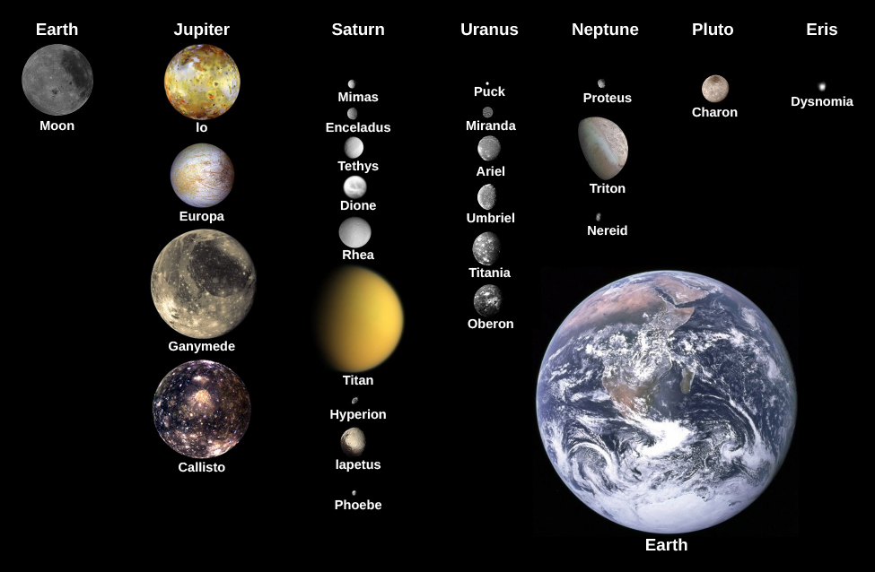 "An image showing the moons of the solar system in comparison to the size of the Earth. Earth is pictured at the bottom right. At the top of the image the planets are labeled from left to right. Under ""Earth"" is the ""Moon"". Under ""Jupiter"" are the moons ""Io"", ""Europa"", ""Ganymede"", and ""Callisto"". Under ""Saturn"" are the moons ""Mimas"", ""Enceladus"", ""Tethys"", ""Dione"", ""Rhea"", ""Titan"", ""Hyperion"", ""Iapetus"", and ""Phoebe"". Under ""Uranus"" are the moons ""Puck"", ""Miranda,"" ""Ariel"", ""Unbriel"", ""Titania"", and ""Oberon"". Under ""Neptune"" are the moons ""Proteus"", ""Triton"", and ""Nereid"". Under ""Pluto"" is the moon ""Charon"". Under ""Eris"" is the moon ""Dysnomia""."