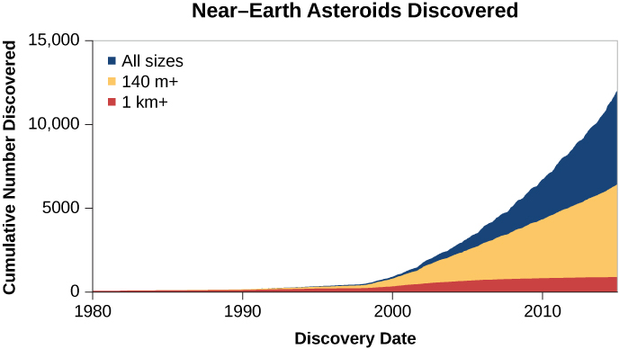 """Near-Earth Asteroids Discovered"". In this plot the vertical axis is labeled ""Cumulative Number Discovered"", ranging from zero at the bottom to 15,000 at the top, in increments of 1,000. The horizontal axis is labeled ""Discovery Date"", ranging from 1980 at left to 2016 at right, in 10 year increments. The asteroids of 1km or larger are plotted in red, beginning near zero in 1980, rising steadily to about 1000 in 2016. The asteroids larger than 140 meters are plotted in orange, beginning near zero in 1980 and rising sharply from the late '90s to about 7,000 objects in 2016. Finally, all NEAs are plotted in blue, beginning near zero in 1980, rising sharply in the late '90s to about 14,000 asteroids in 2016. The text below the title at top reads: ""Most recent discovery: 2016-Apr-09""."