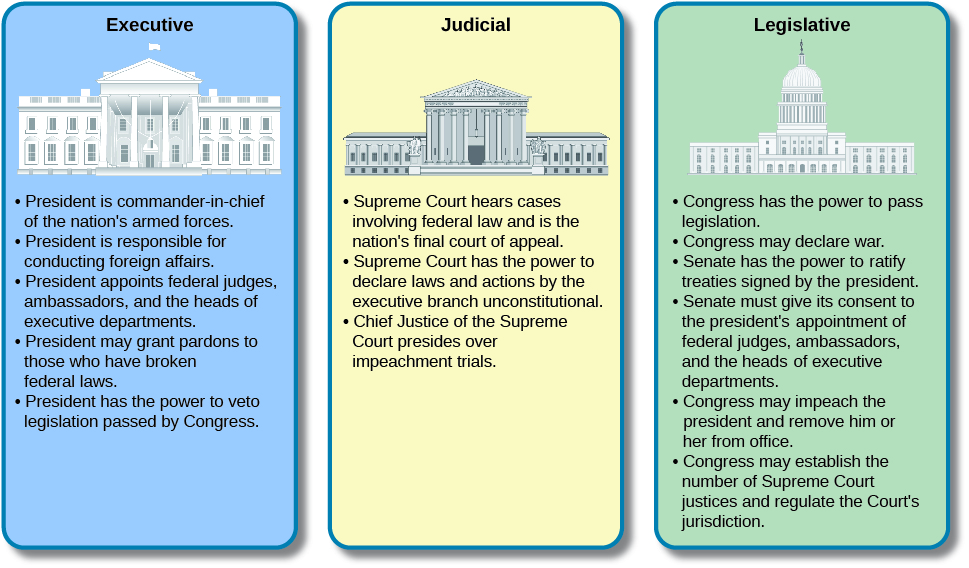 the separation of powers through the legislative executive and judicial branches of government England must have executive, legislative and judicial branches, but what is significant is that the government in england is not established according to the principle of separation of powers, since there the legislative chooses the executive, which depends upon the legislative both for power and holding of office.