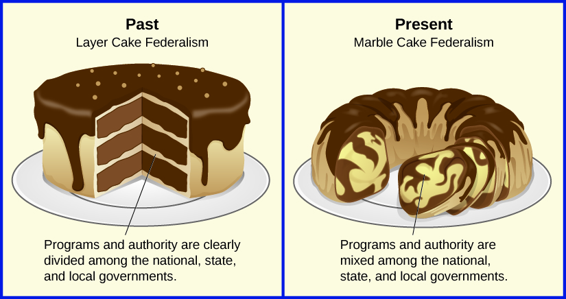 Marble Cake Government Definition