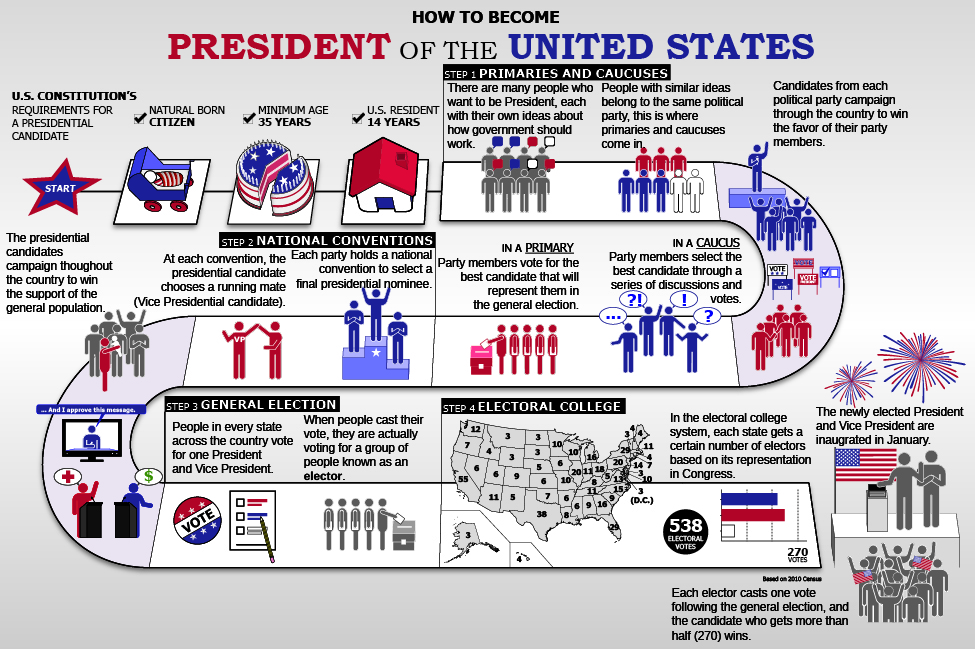 the genesis of the idea of the electoral college in the us presidential election system America's unique system of electing a president was born of a  as the electoral  college prepares to meet on monday to formally elect the next us president,  is  governed as much by precedent and history as by the constitutional text  that  no one voting on 8 november thought they were casting a ballot.
