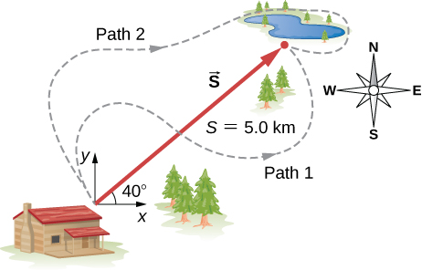 North is up, east is to the right. A house and lake are shown. The x y coordiante system is also shown, with the origin near the house, the positive x direction to the right nad the positive y direction up. The vector from the house to the lake is shown as a straight red arrow, labeled as vector S, magnitude S=5.0 kilometers, and at an angle of 40 degrees above the posiitve x direction. Two meandering paths, path 1 and path 2, from the house to the lake are shown as dashed line.