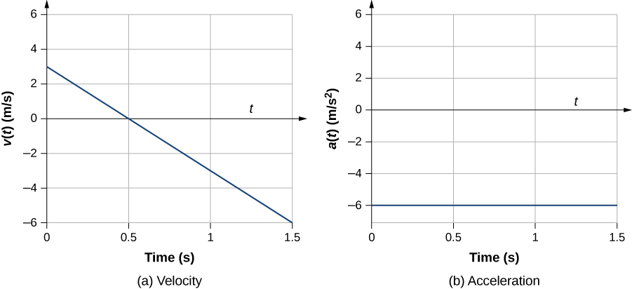 Graph A shows velocity in meters per second plotted versus time in seconds. Graph is linear and has a negative constant slope. Graph B shows acceleration in meters per second square plotted versus time in seconds. Graph is linear and has a zero slope with the acceleration being equal to -6.