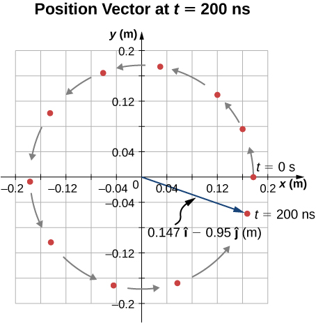 A graph of y position as a function of x position is shown. Both x and y are measured in meters and run from -0.2 to 0.2. A proton is moving in a counterclockwise circle centered on the origin is shown at 11 different times. At t = 0 s the particle is at x = 0.175 m and y = 0. At t = 200 nanoseconds, the particle is at a position given by vector 0.147 I hat minus 0.95 j hat meters.