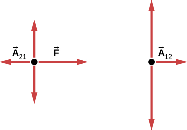 57    Drawing    freebody    diagrams    By OpenStax  Page 26    QuizOver