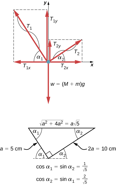 summary  conditions for static equilibrium  by openstax