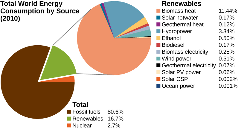 85 Sources Of Energy Potential Energy And Conservation Of By