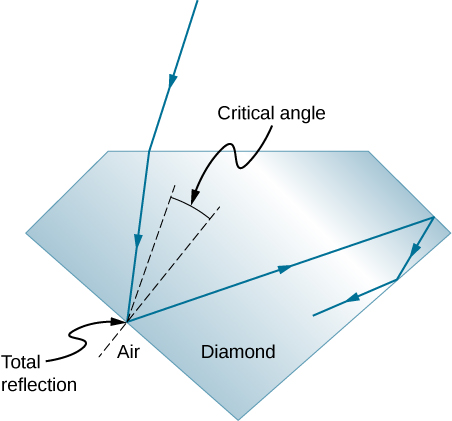 A light ray falls onto one of the faces of a diamond, gets refracted, falls on another face and gets totally internally reflected since the angle of incidence at the diamond air interface is larger than the critical angle. This reflected ray further undergoes multiple reflections when it falls on other faces.