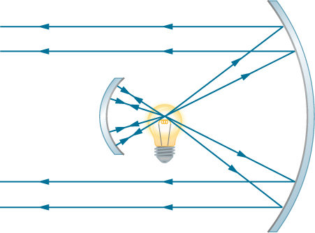 A light bulb is shown in the centre, with a small concave mirror to its left and a bigger one to its right. The light rays originating from the bulb that hit the smaller mirror are reflected back to the bulb. Light rays from the bulb that hit the bigger mirror are reflected. These reflected rays are parallel and travel towards the left.