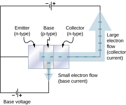 Three blocks in contact are shown. From left to right they are labeled: emitter, n-type, base, p-type and collector, n-type. A voltage source is connected across the collector and emitter, with the collector being positive. Another voltage source is connected across the emitter and base, with the base being positive. A thick arrow starts from the emitter, goes through the other two blocks, comes out of the collector and travels along the first voltage loop. The arrow is labeled large electron flow, collector current. A thinner arrow from the base travels into the second voltage loop. This is labeled small electron flow, base current.