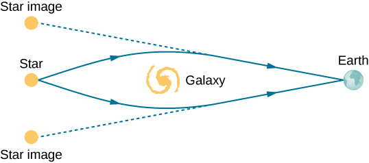 Figure shows a star on the left and earth on the right. There is a galaxy in the center. Two rays originate from the star and bend around the galaxy to reach the earth. The back extensions of the bent rays connect to two objects, both labeled star image, one at the top and the other at the bottom of the star.