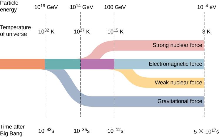 big bang nucleosynthesis equations