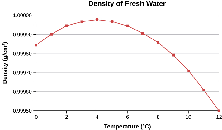 Figure shows a graph of density of fresh water in grams per cubic centimeter versus temperature in degree Celsius. The graph starts at 0.99985 at 0 degrees and rises to a maximum y value of just under 1 at 4 degrees Celsius. It then curves down to 0.99950 at 12 degrees Celsius.