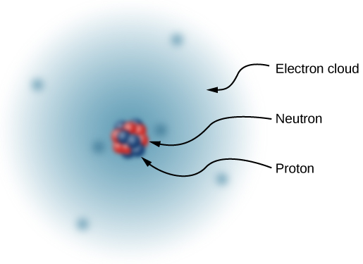 how to find charge of nucleus