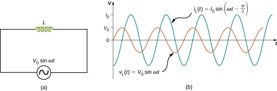 Figure a shows a circuit with an AC voltage source connected to an inductor. The source is labeled V0 sine omega t. Figure b shows sine waves of AC voltage and current on the same graph. Voltage has a smaller amplitude than current and its maximum value is marked V0 on the y axis. The maximum value of current is marked I0. The two curves have the same wavelength but are out of phase by one quarter wavelength. The voltage curve is labeled V subscript L parentheses t parentheses equal to V0 sine omega t. The current curve is labeled I subscript L parentheses t parentheses equal to I0 sine parentheses omega t minus pi by 2 parentheses.