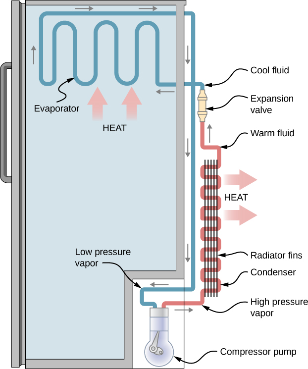 Conceptual questions refrigerators and heat pumps by