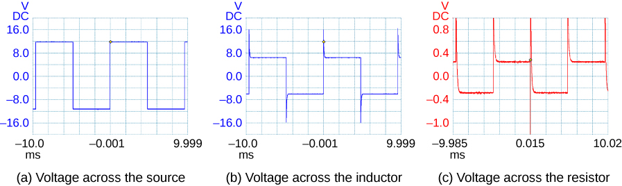 Figures a, b and c show the oscilloscope traces of voltage versus time of the voltage across source, the voltage across the inductor and the voltage across the resistor respectively. Figure a is a square wave varying from minus 12 volts to plus 12 volts, with a period from minus 10 ms to minus 0.001 ms. Figure b shows a square wave varying from minus 6 volts to plus 6 volts with a spike of 16 volts at the beginning of every crest and a spike of minus 16 volts at the beginning of every trough. The period is the same as that in figure a. Figure c shows a square wave varying from minus 0.3 to plus 0.3 volts, with spikes going out of the trace area in the positive direction at the beginnings of every crest and trough. The period of the wave is from minus 9.985 to plus 0.015 ms.