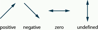 This figure shows four lines with arrows. The first line rises up and runs to the right. It has a positive slope. The second line falls down and runs to the right. It has a negative slope. The third line is neither rises nor falls, extending horizontally in either direction. It has a slope of zero. The fourth line is completely vertical, one end rising up and the other rising down, running neither to the left nor right. It has an undefined slope.