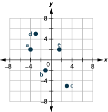 The graph shows the x y-coordinate plane. The x- and y-axes each run from negative 6 to 6. The point (negative 4, 2) is plotted and labeled